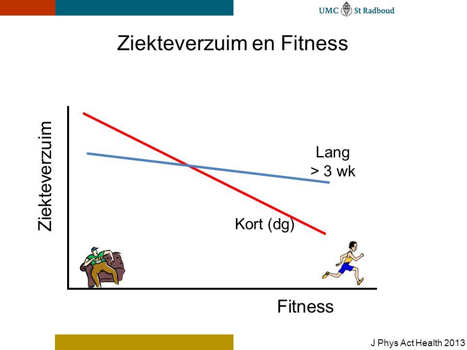 Ziekteverzuim en Fitness