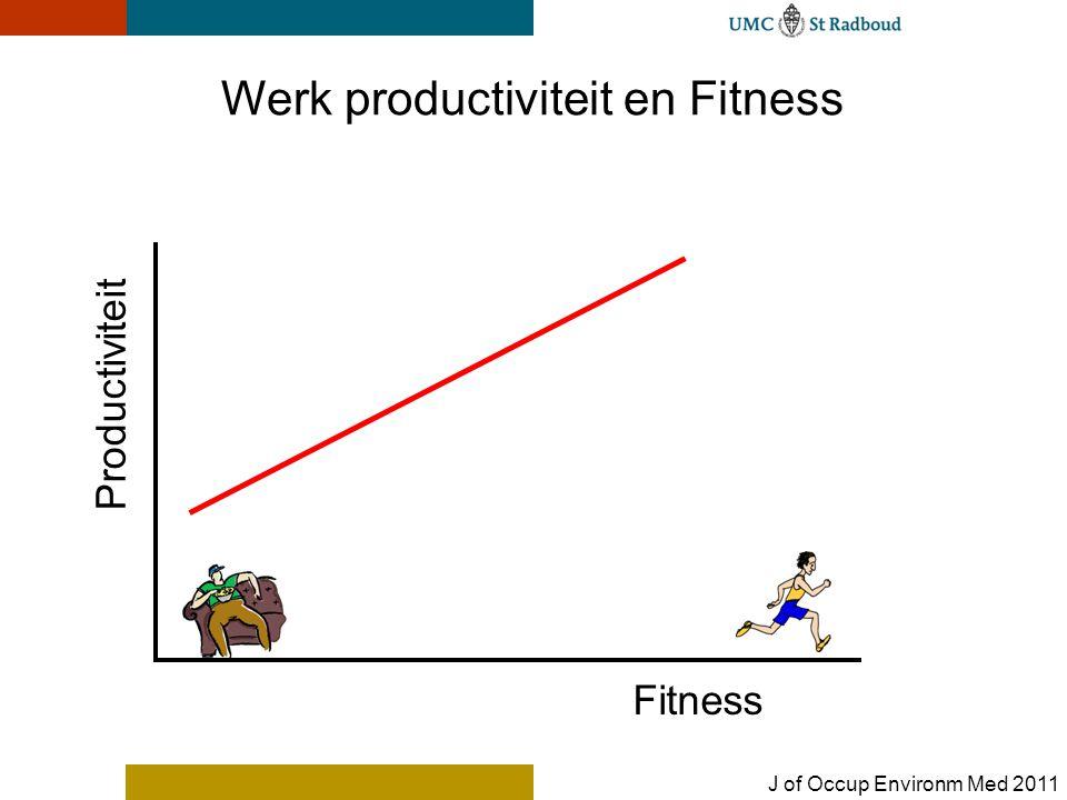 Werk productiviteit en Fitness