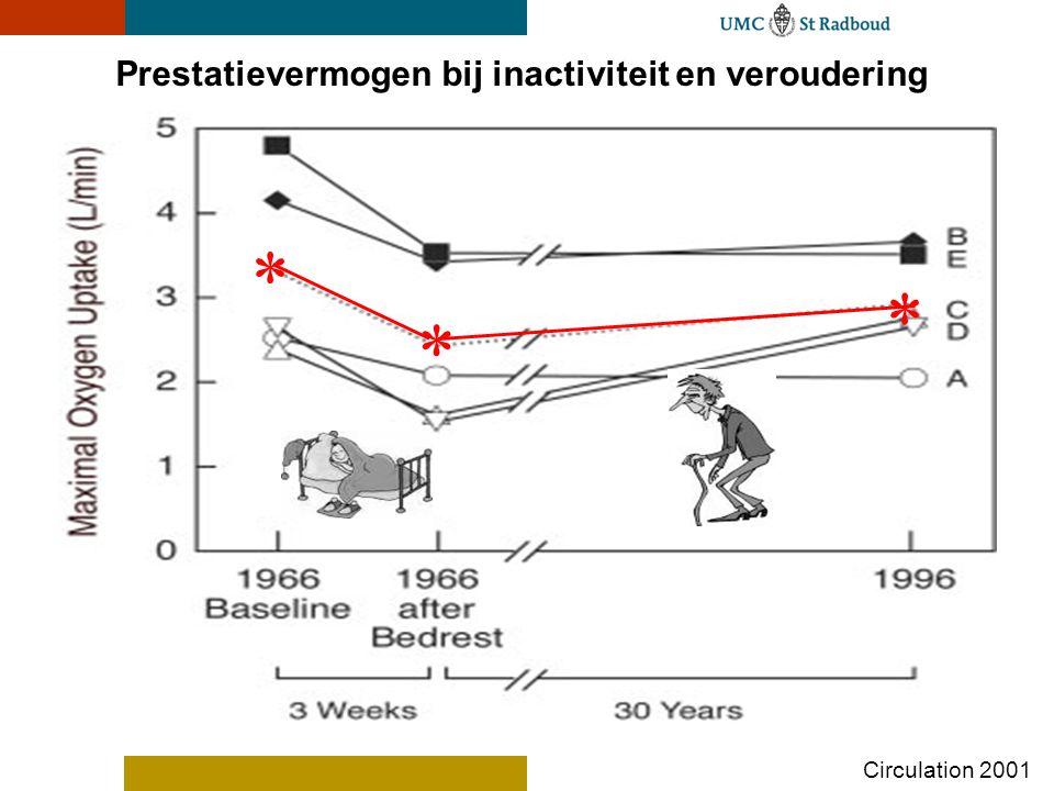 Prestatievermogen bij inactiviteit en veroudering