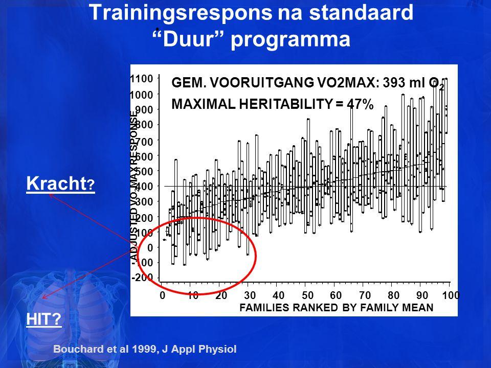 Trainingsrespons na standaard Duur programma