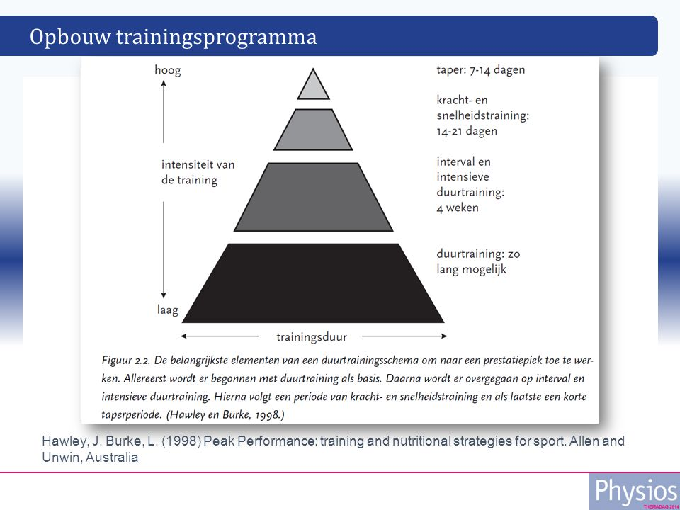 Opbouw trainingsprogramma