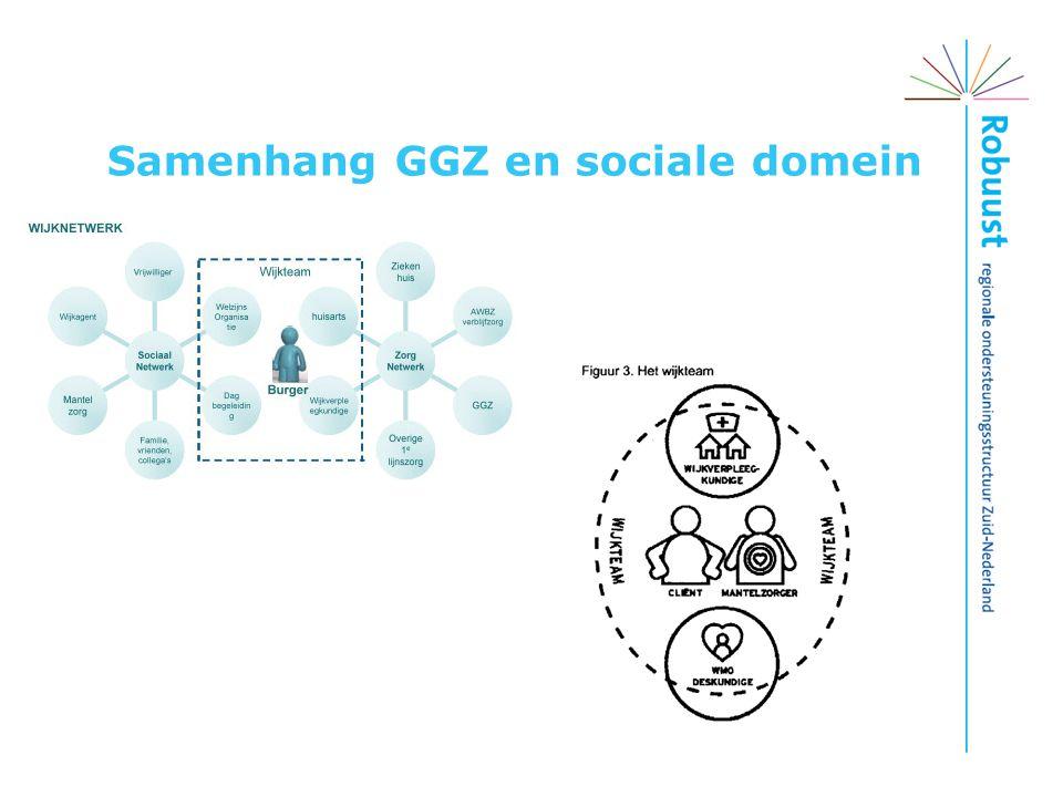 Samenhang GGZ en sociale domein