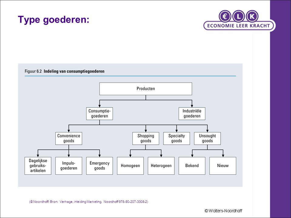Type goederen: (© Noordhoff: Bron: Verhage, inleiding Marketing, Noordhoff 978-90-207-3308-2) 11