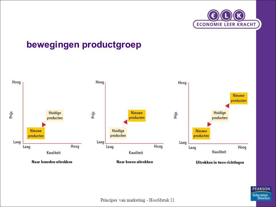 bewegingen productgroep