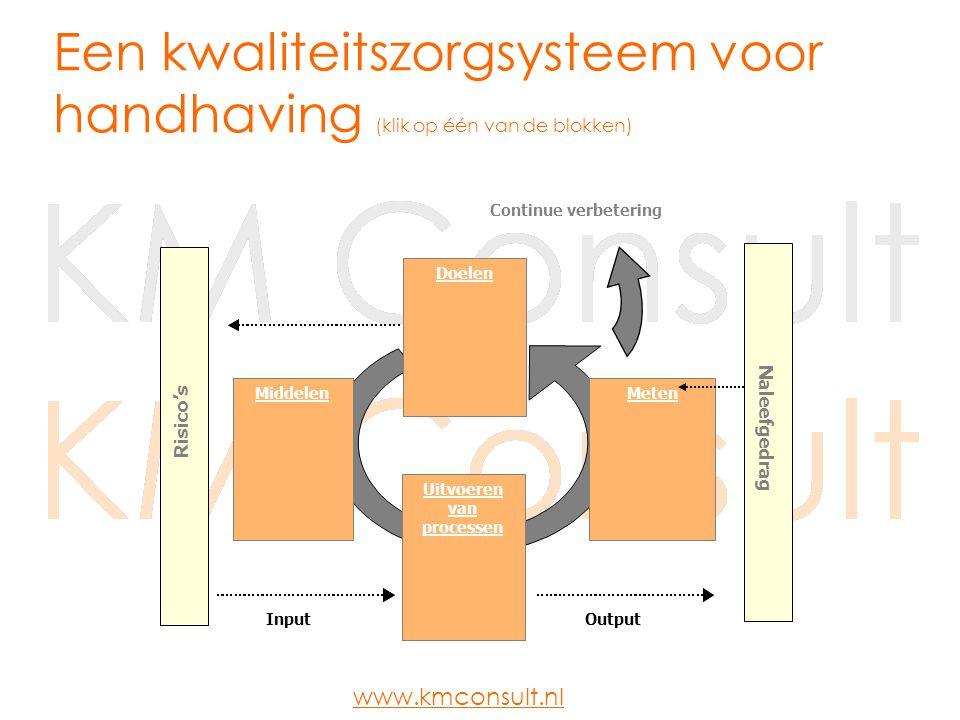 Een kwaliteitszorgsysteem voor handhaving (klik op één van de blokken)