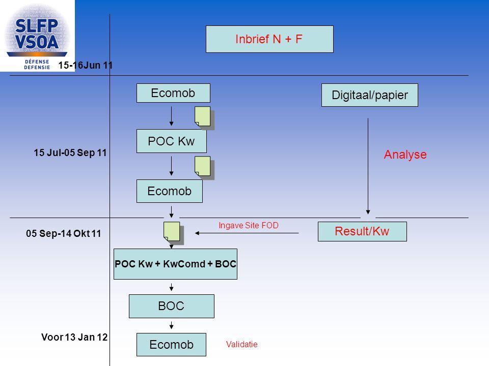 Inbrief N + F Ecomob Digitaal/papier POC Kw Analyse Ecomob Result/Kw