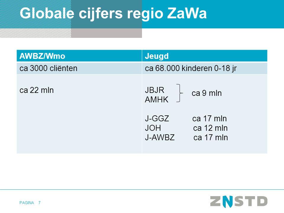 Globale cijfers regio ZaWa