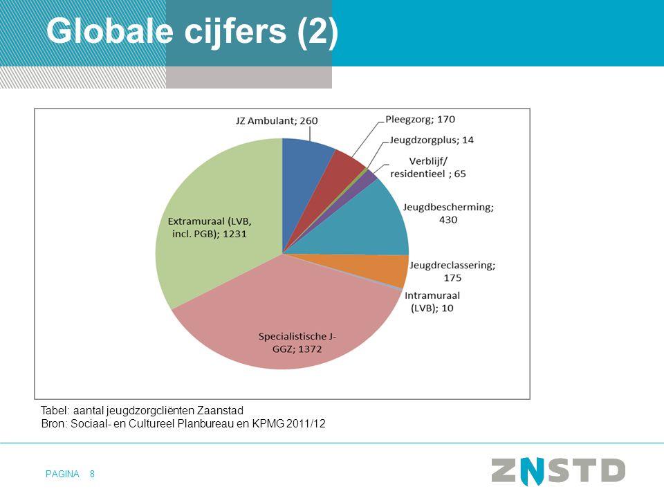 Globale cijfers (2) Tabel: aantal jeugdzorgcliënten Zaanstad