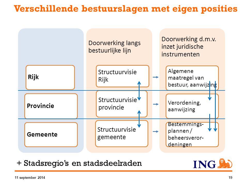 Verschillende bestuurslagen met eigen posities