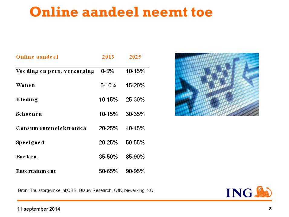 Online aandeel neemt toe