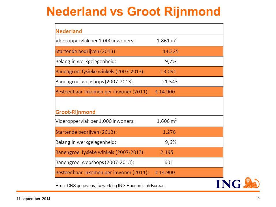 Nederland vs Groot Rijnmond