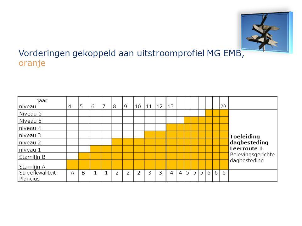 Vorderingen gekoppeld aan uitstroomprofiel MG EMB, oranje