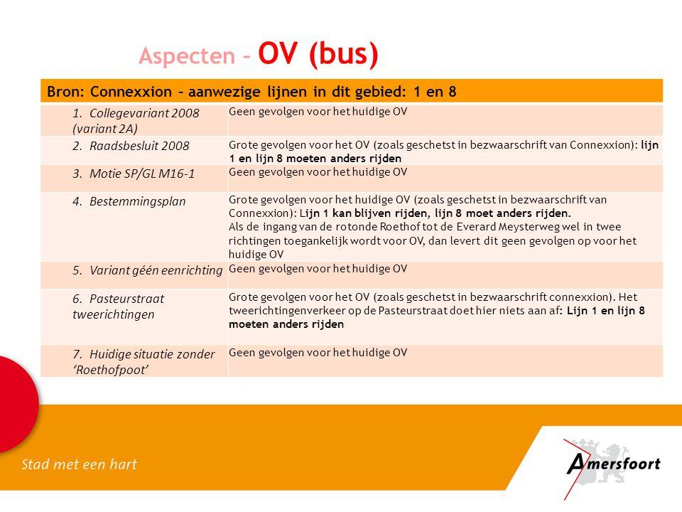 Aspecten – OV (bus) Bron: Connexxion – aanwezige lijnen in dit gebied: 1 en 8. 1. Collegevariant 2008 (variant 2A)