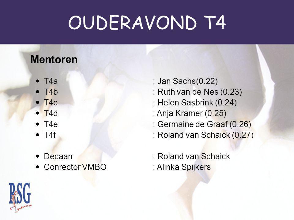 OUDERAVOND T4 Mentoren T4a : Jan Sachs(0.22)