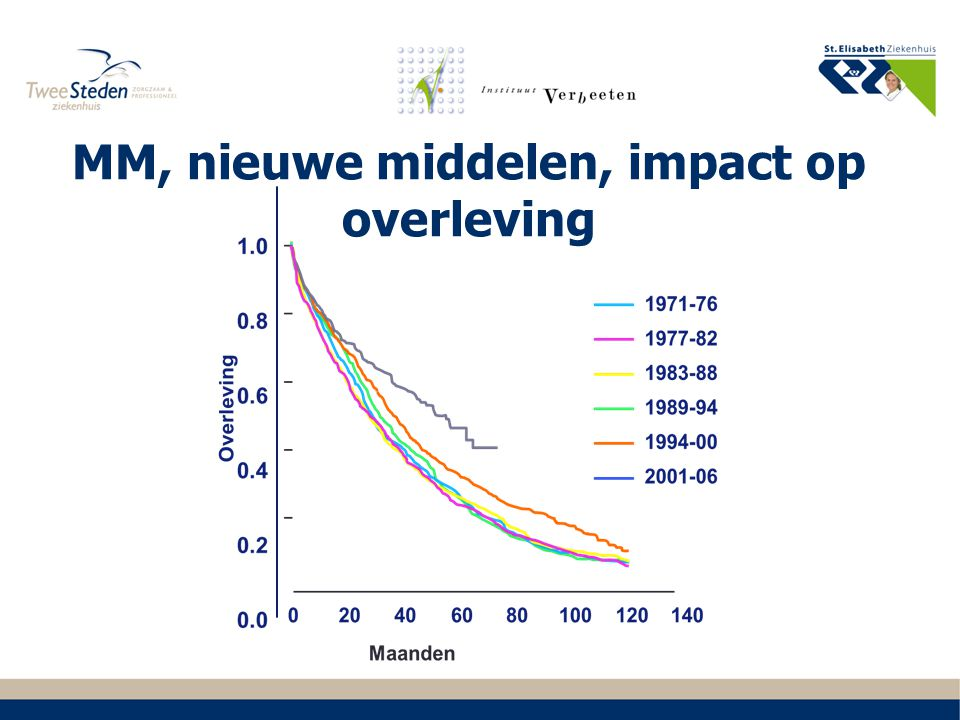 MM, nieuwe middelen, impact op overleving