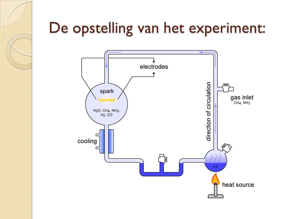 De opstelling van het experiment:
