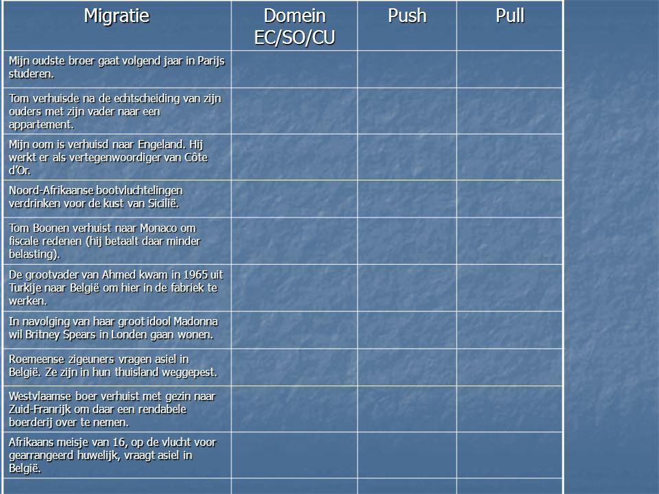Migratie Domein EC/SO/CU Push Pull