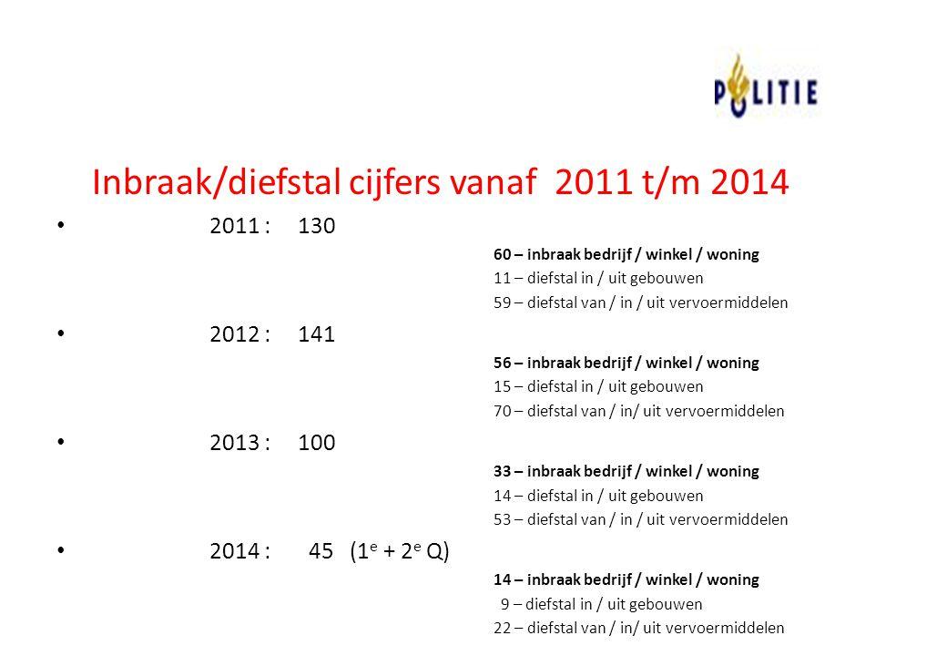 Inbraak/diefstal cijfers vanaf 2011 t/m 2014