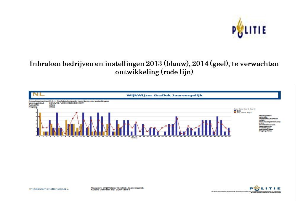 Inbraken bedrijven en instellingen 2013 (blauw), 2014 (geel), te verwachten ontwikkeling (rode lijn)