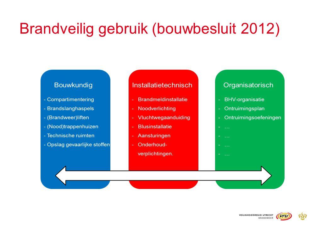 Brandveilig gebruik (bouwbesluit 2012)