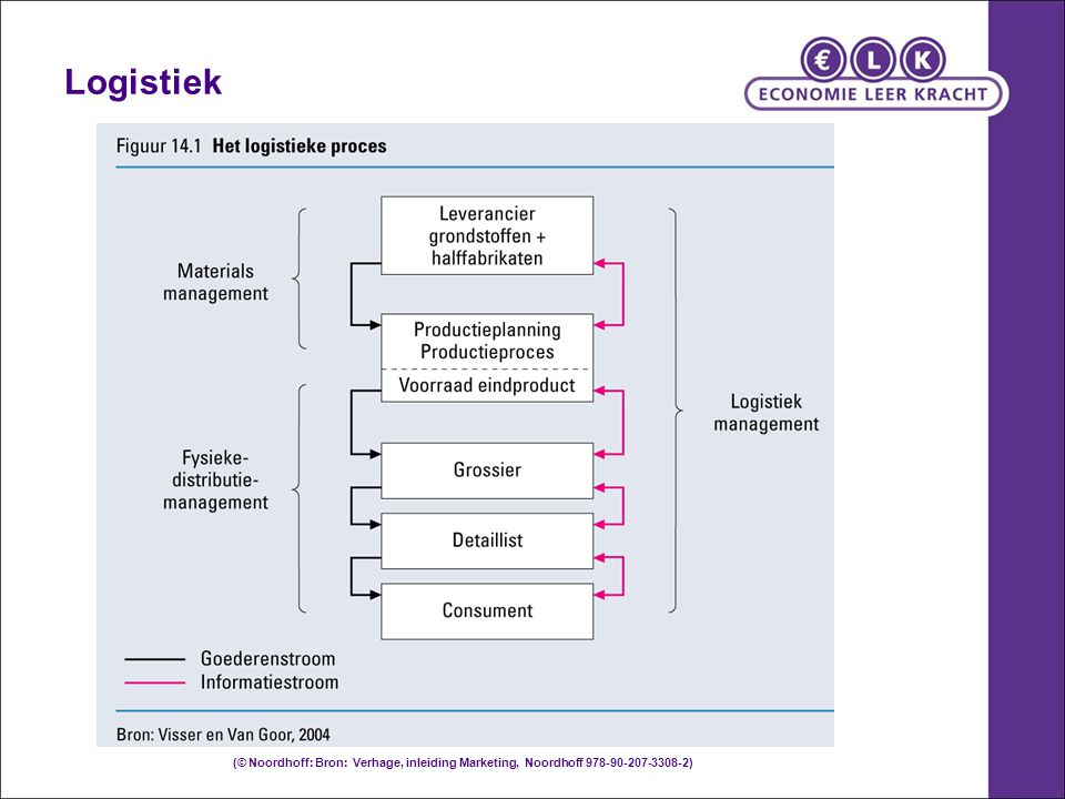 Logistiek (© Noordhoff: Bron: Verhage, inleiding Marketing, Noordhoff 978-90-207-3308-2)