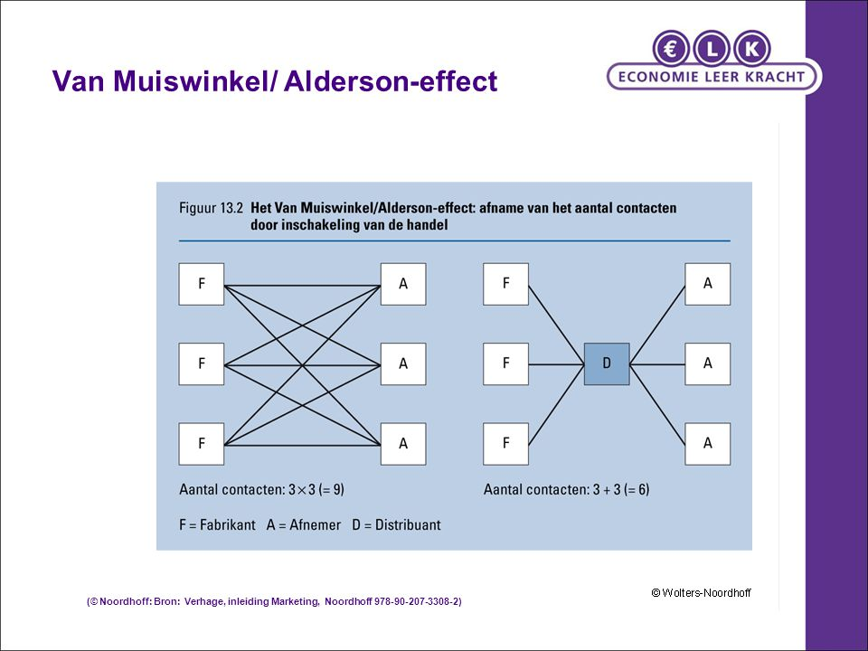 Van Muiswinkel/ Alderson-effect