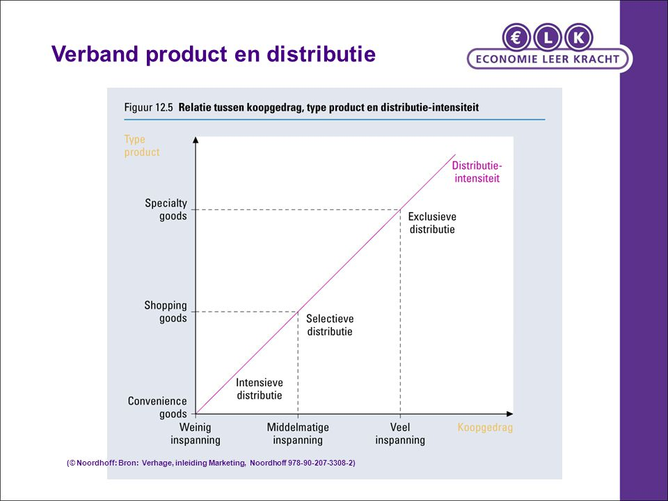 Verband product en distributie
