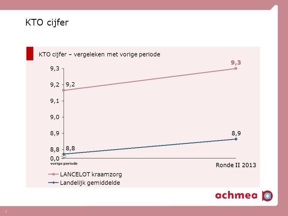 KTO cijfer KTO cijfer – vergeleken met vorige periode 9,3 9,3 9,2 9,2