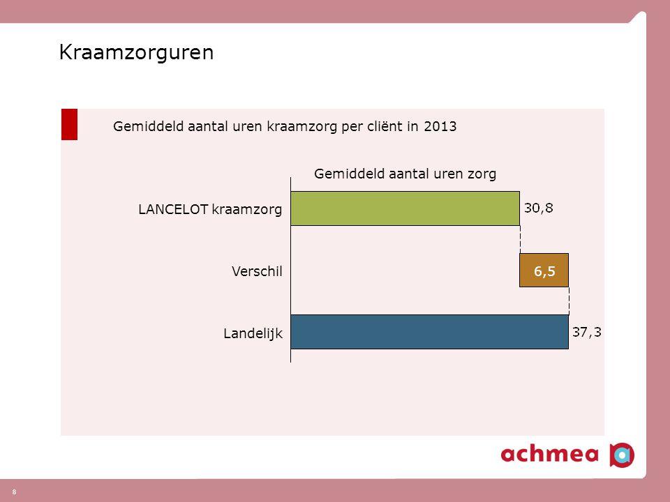 Kraamzorguren Gemiddeld aantal uren kraamzorg per cliënt in 2013