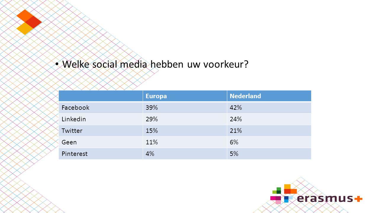 Welke social media hebben uw voorkeur