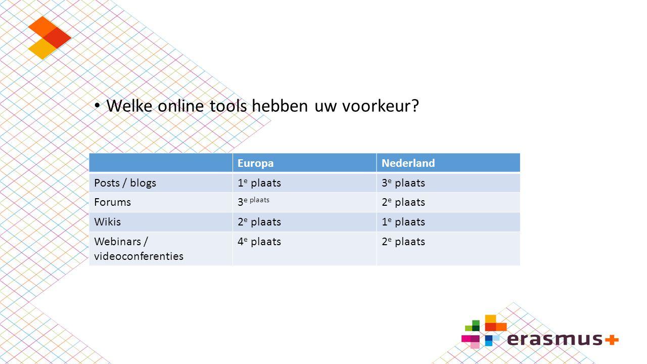 Welke online tools hebben uw voorkeur