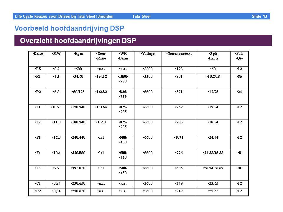 Voorbeeld hoofdaandrijving DSP Overzicht hoofdaandrijvingen DSP
