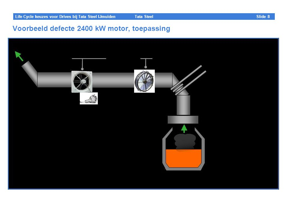 Voorbeeld defecte 2400 kW motor, toepassing