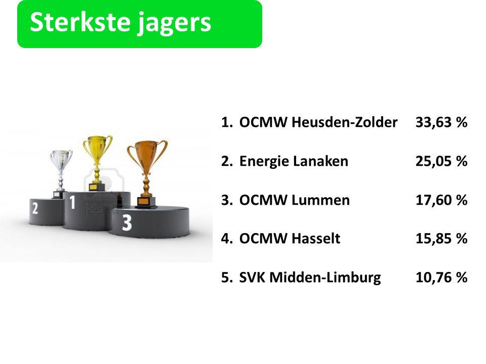 Sterkste jagers OCMW Heusden-Zolder 33,63 % Energie Lanaken 25,05 %