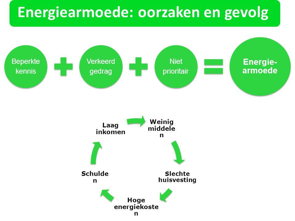 Energiearmoede: oorzaken en gevolg