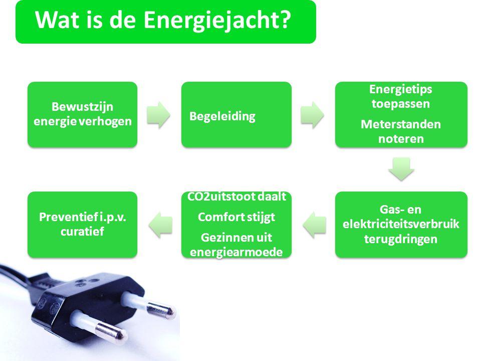 Wat is de Energiejacht CO2uitstoot daalt Energietips toepassen