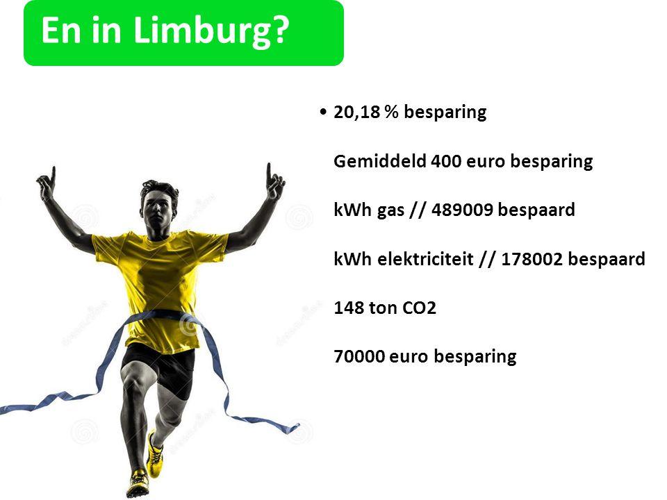 En in Limburg 20,18 % besparing Gemiddeld 400 euro besparing