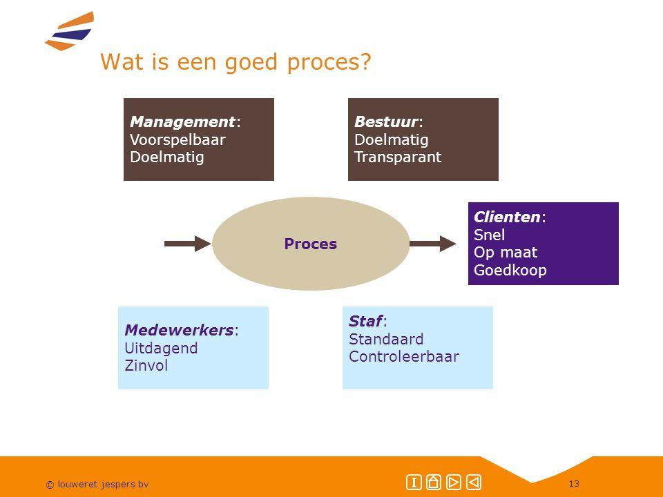 Wat is een goed proces Management: Voorspelbaar Doelmatig Bestuur: