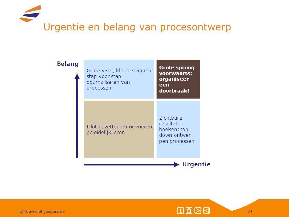 Urgentie en belang van procesontwerp