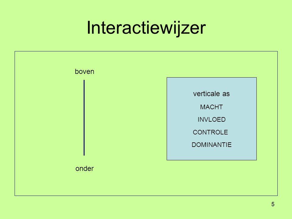 Interactiewijzer boven verticale as onder MACHT INVLOED CONTROLE