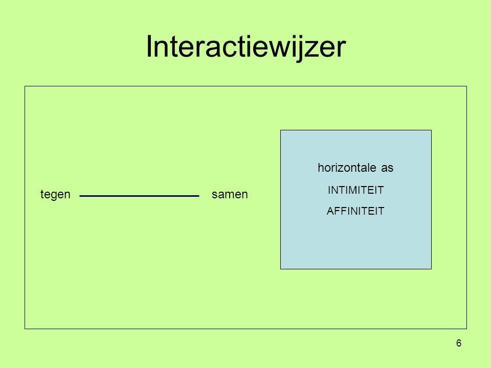 Interactiewijzer horizontale as INTIMITEIT AFFINITEIT tegen samen
