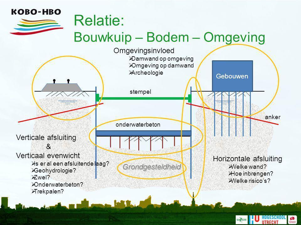 Relatie: Bouwkuip – Bodem – Omgeving
