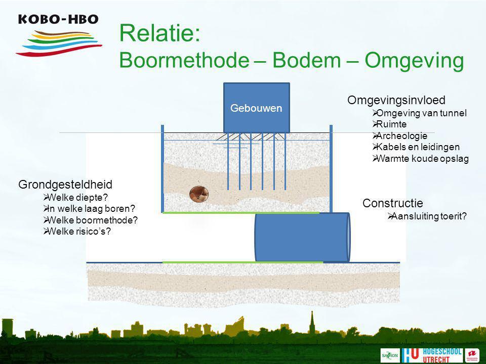 Relatie: Boormethode – Bodem – Omgeving