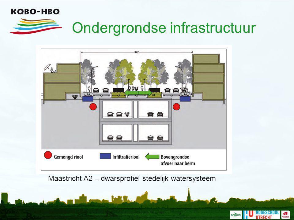 Ondergrondse infrastructuur