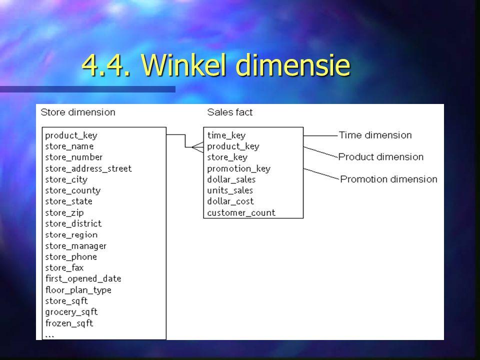 4.4. Winkel dimensie