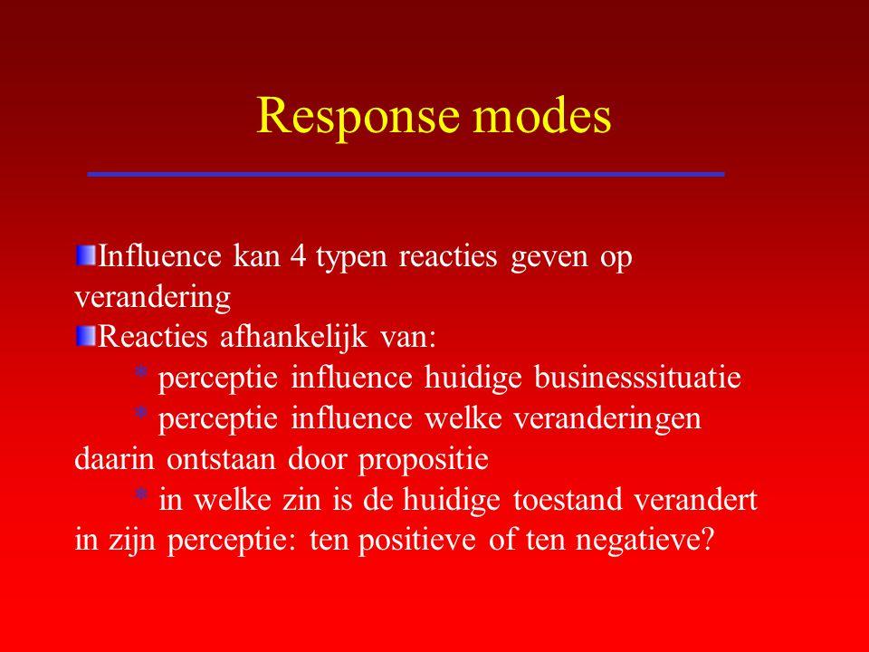 Response modes Influence kan 4 typen reacties geven op verandering