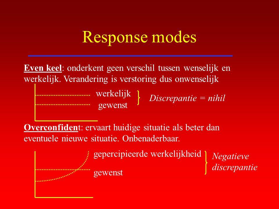 Response modes Even keel: onderkent geen verschil tussen wenselijk en werkelijk. Verandering is verstoring dus onwenselijk.