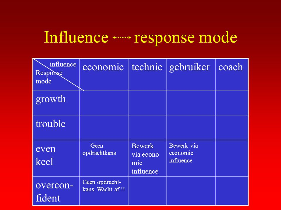 Influence response mode