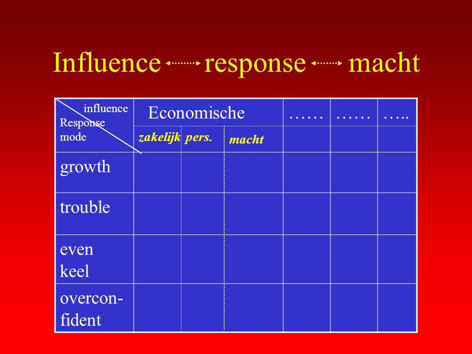 Influence response macht