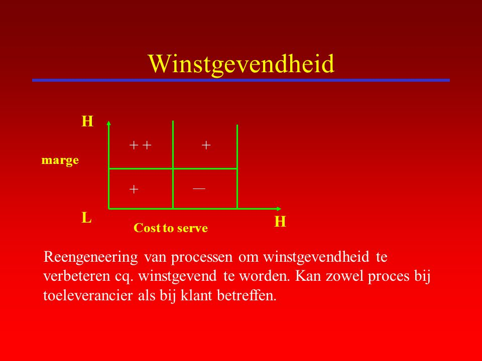 Winstgevendheid H + + + + L H marge Cost to serve